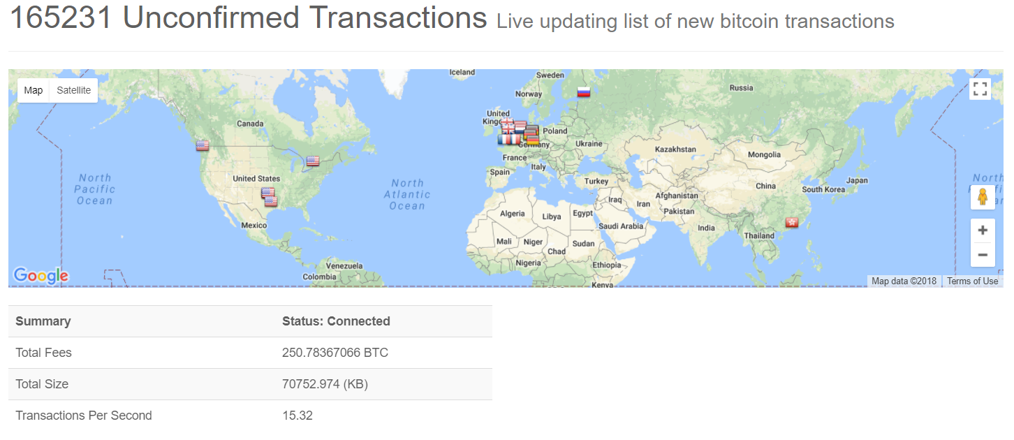 Bitcoin Unconfirmed Transactions