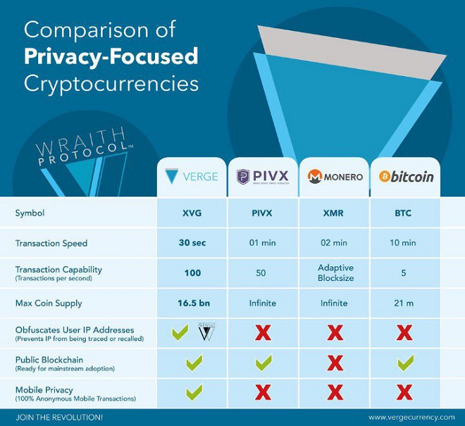 Privacy coin comparison