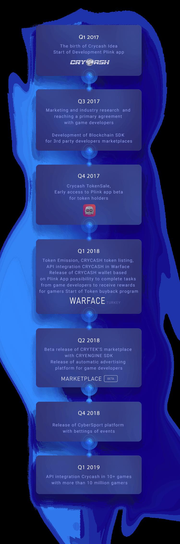 CryCash Roadmap