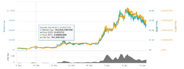 Dragonchain price chart