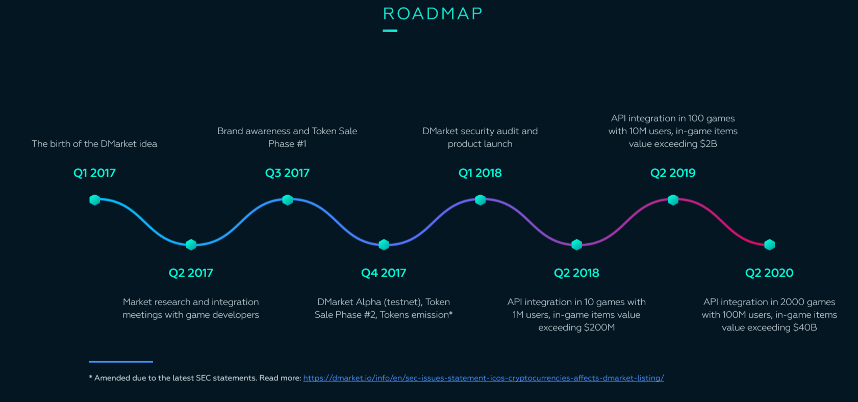 DMarket Roadmap
