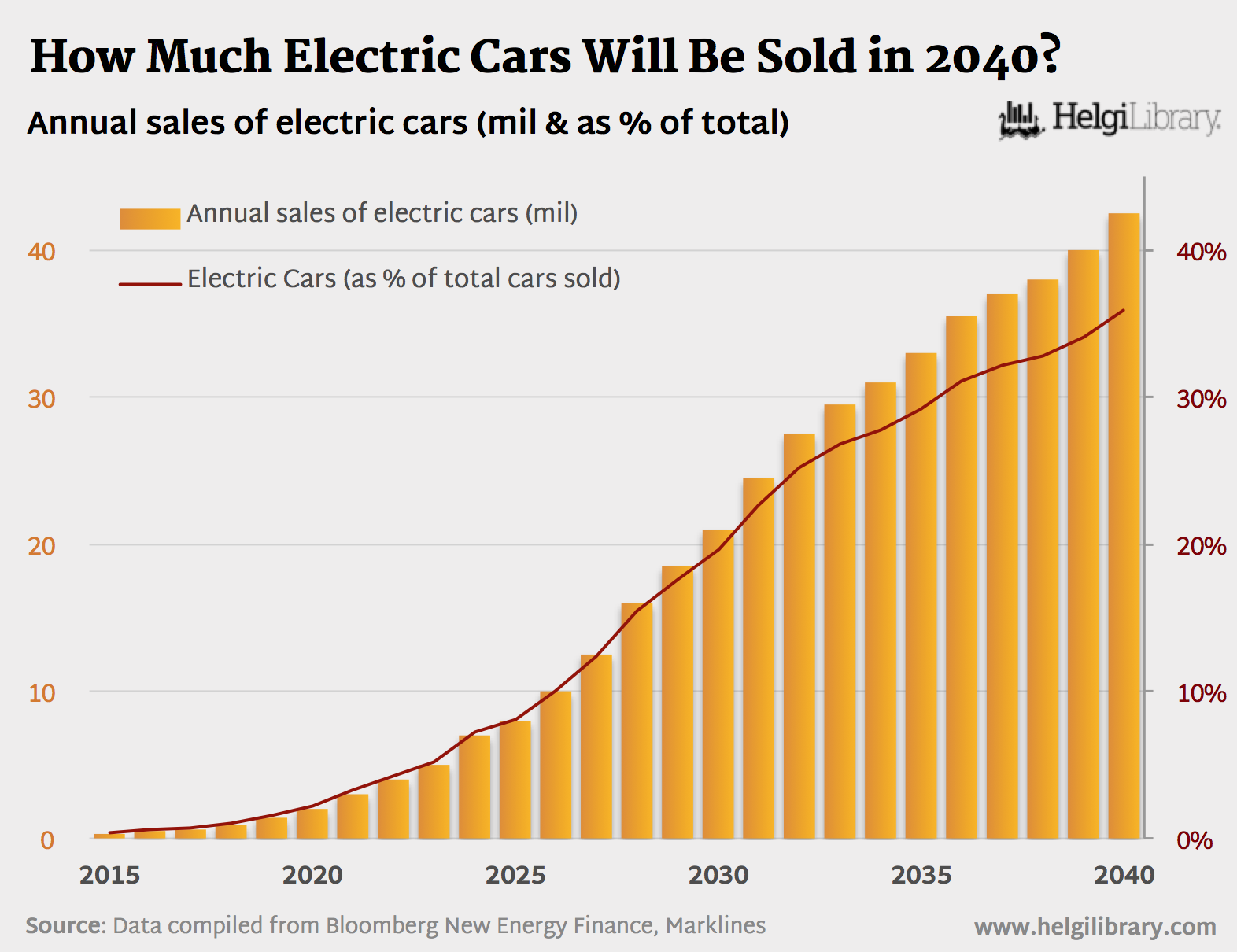 electric Cars Forecast 2040
