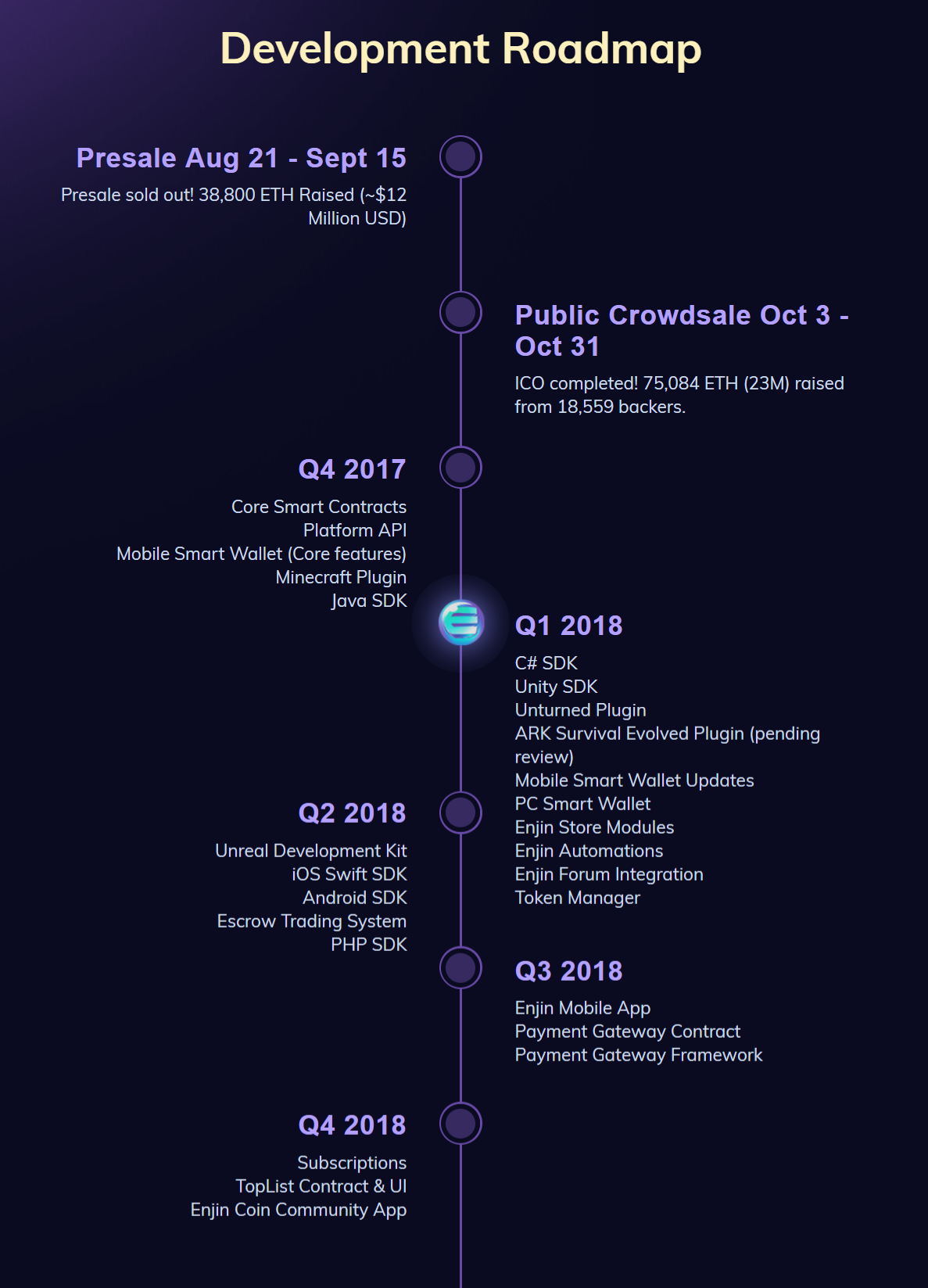 EnjinCoin Roadmap