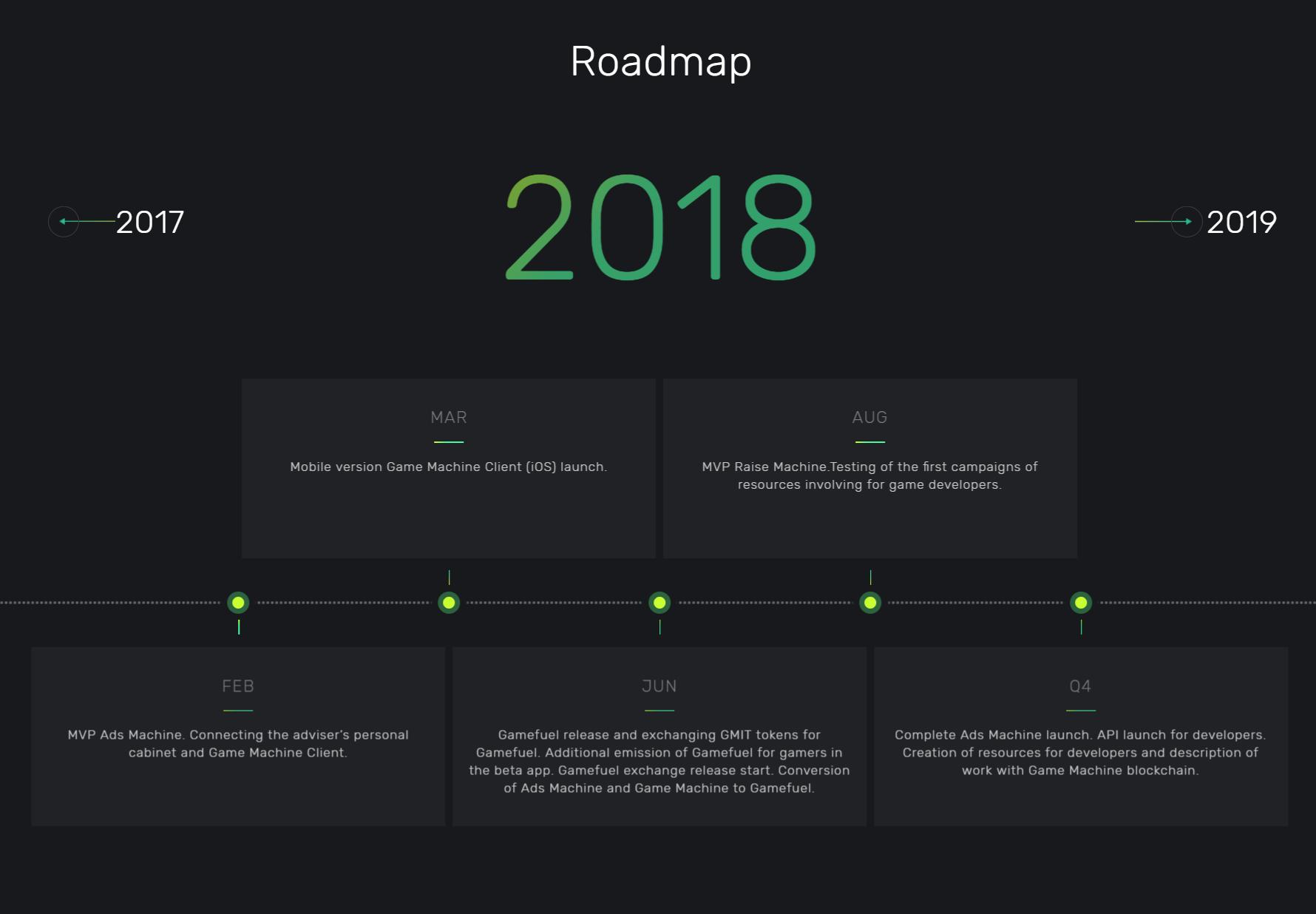 GameMachine Roadmap