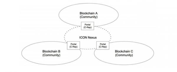 ICON Nexus-Republic