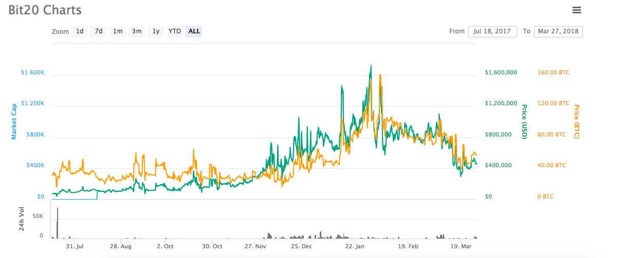 bitcoin index fund