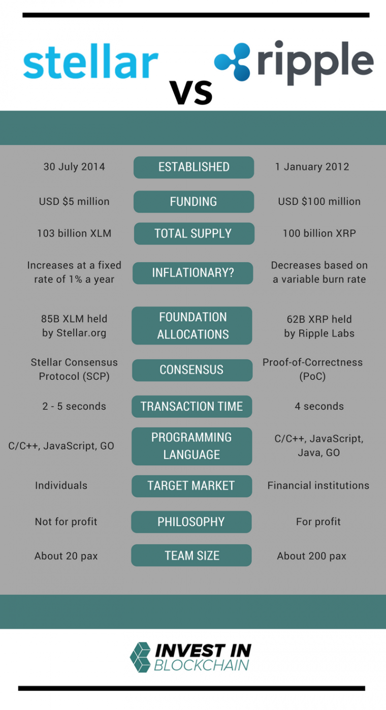 StellarLumens_vs_Ripple_infographic
