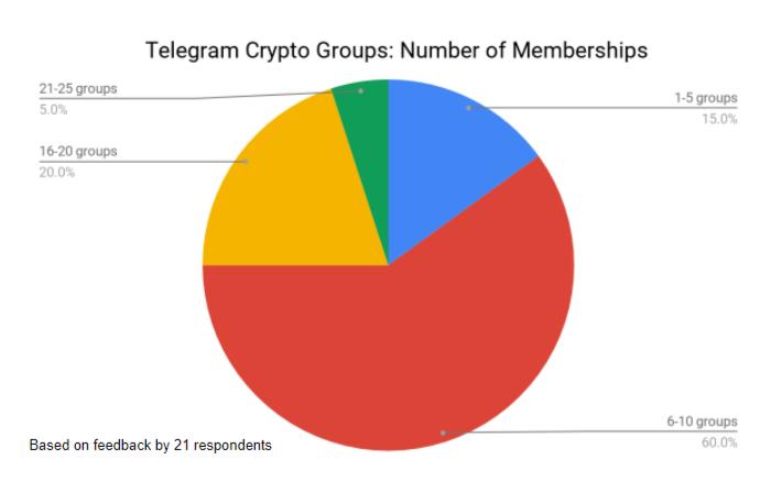 Telegram crypto groups membership survey