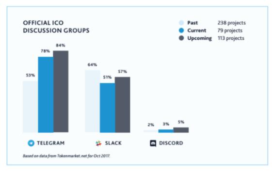 Telegram ICO data