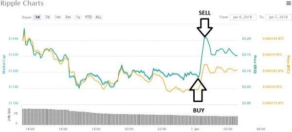 Bitcoin was best investment decade