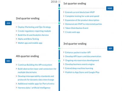FarmaTrust Roadmap