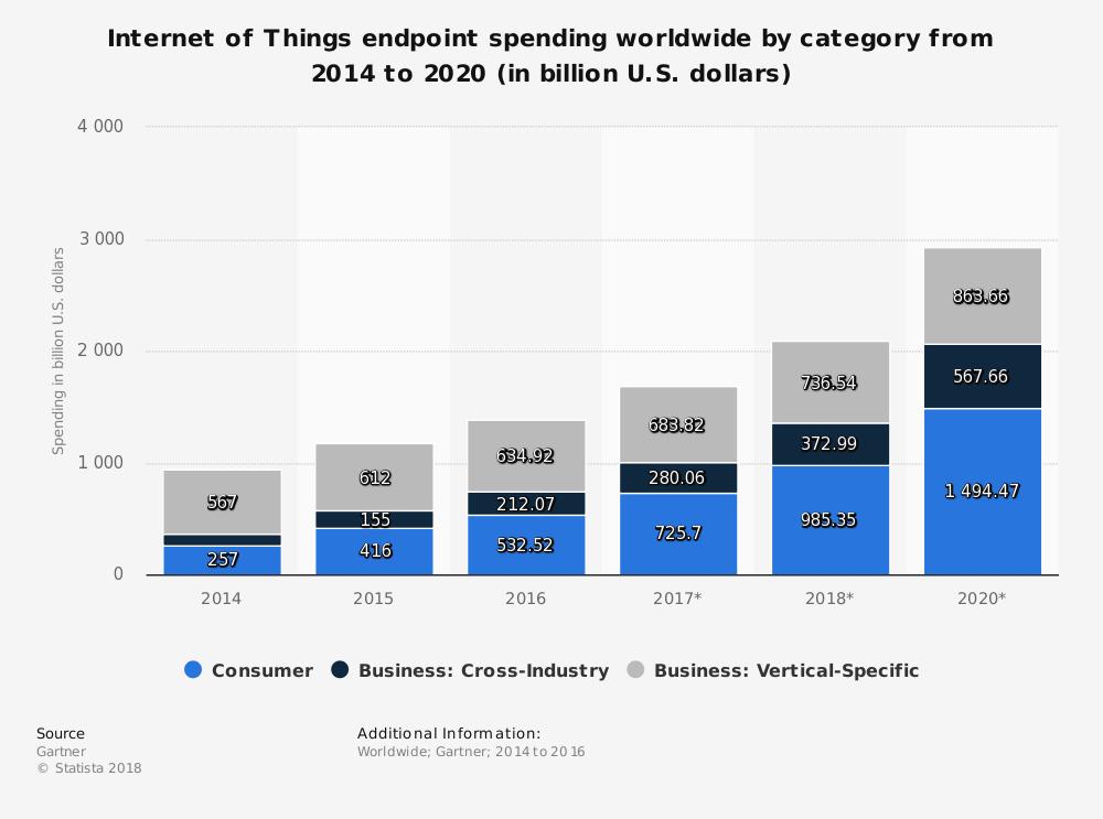 IoT Consumer Spending