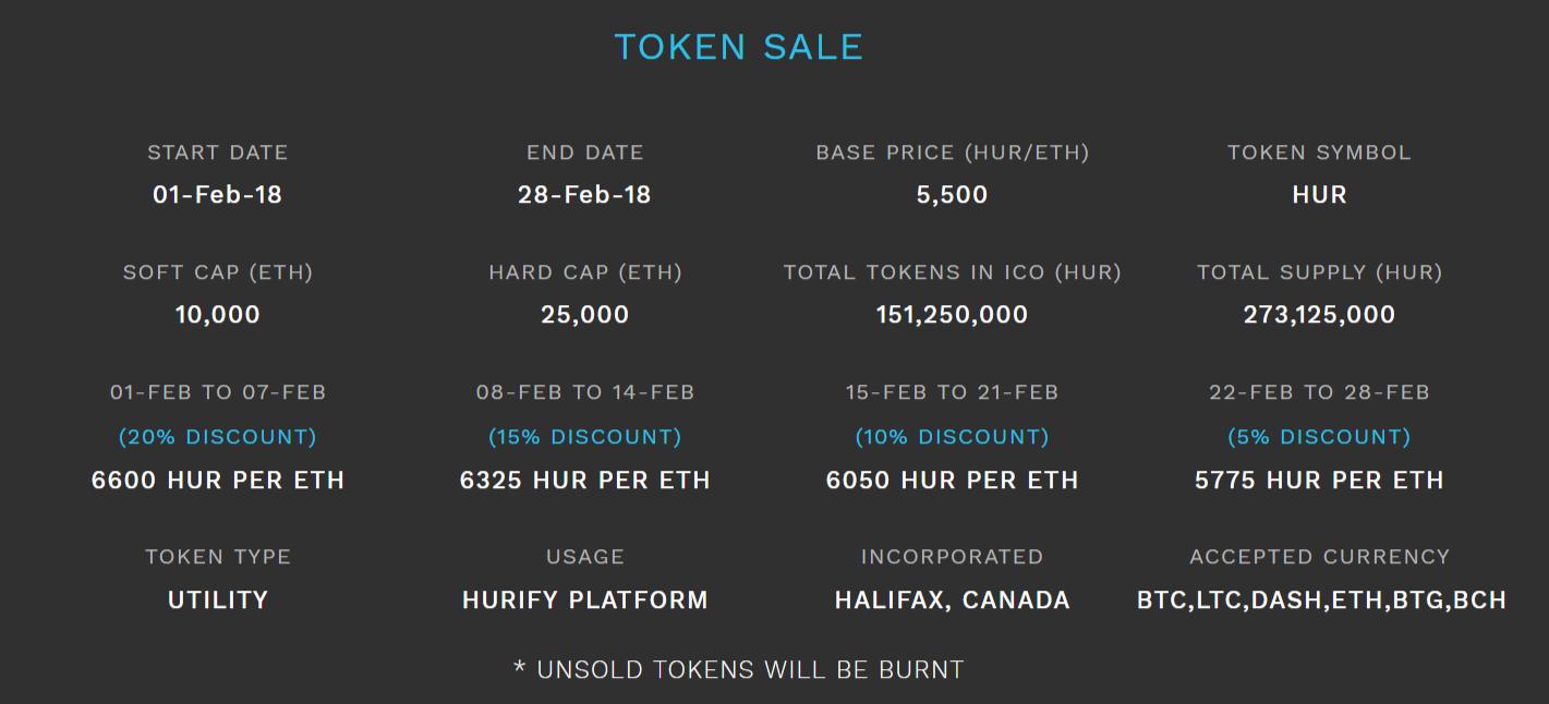 Hurify Token Sale ICO