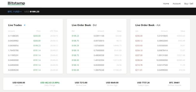 Top Cryptocurrency Exchanges - Bitstamp