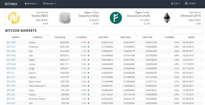 Top Cryptocurrency Exchanges - Bittrex