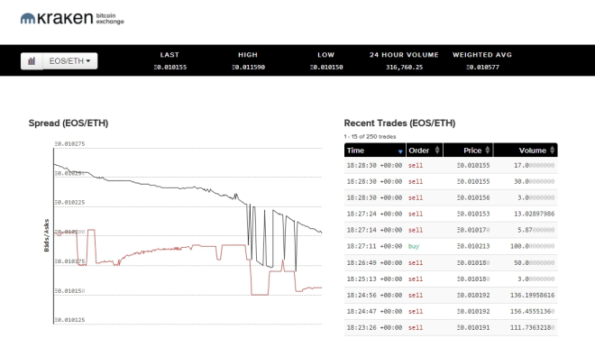 Top Cryptocurrency Exchanges - Kraken