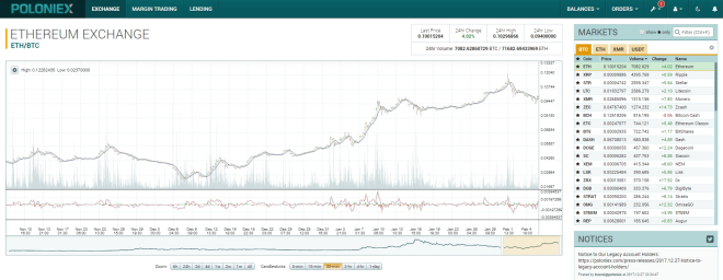 Top Cryptocurrency Exchanges - Poloniex