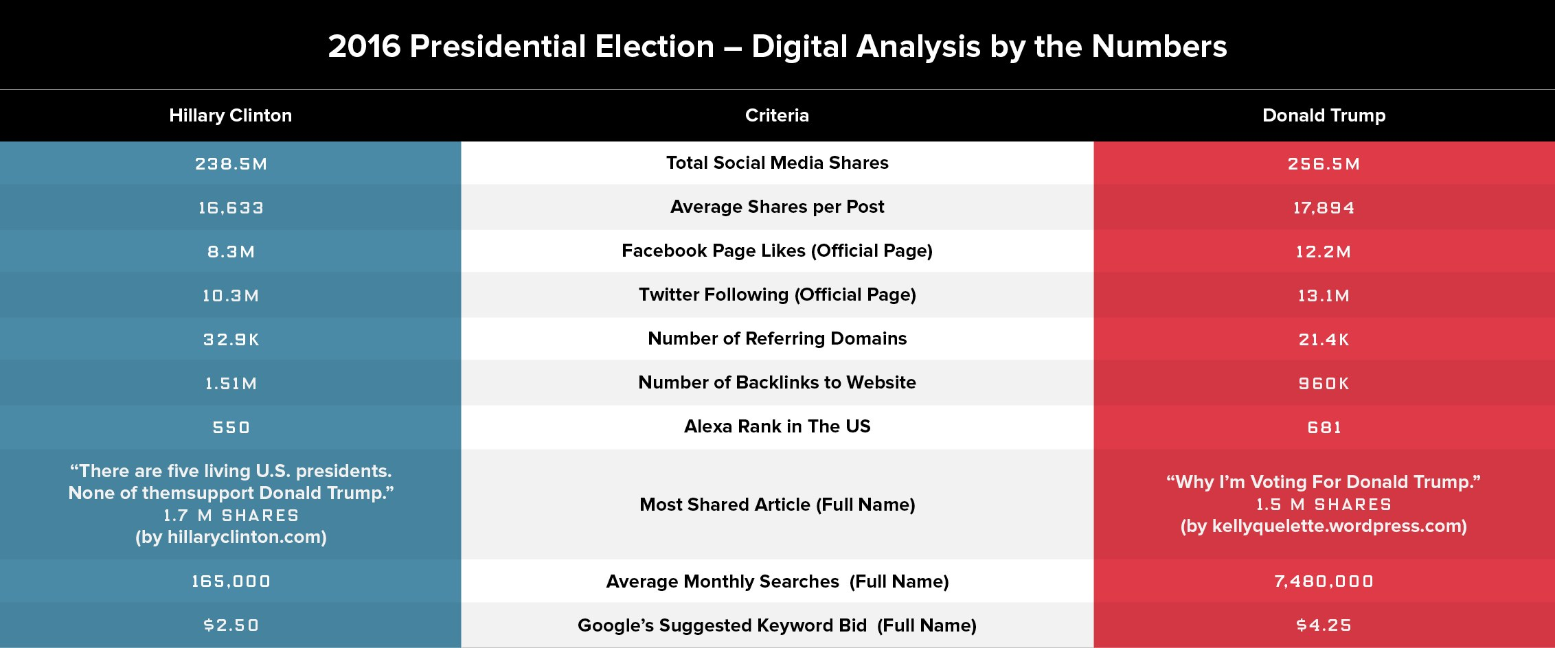 2016 presidential election digital numbers