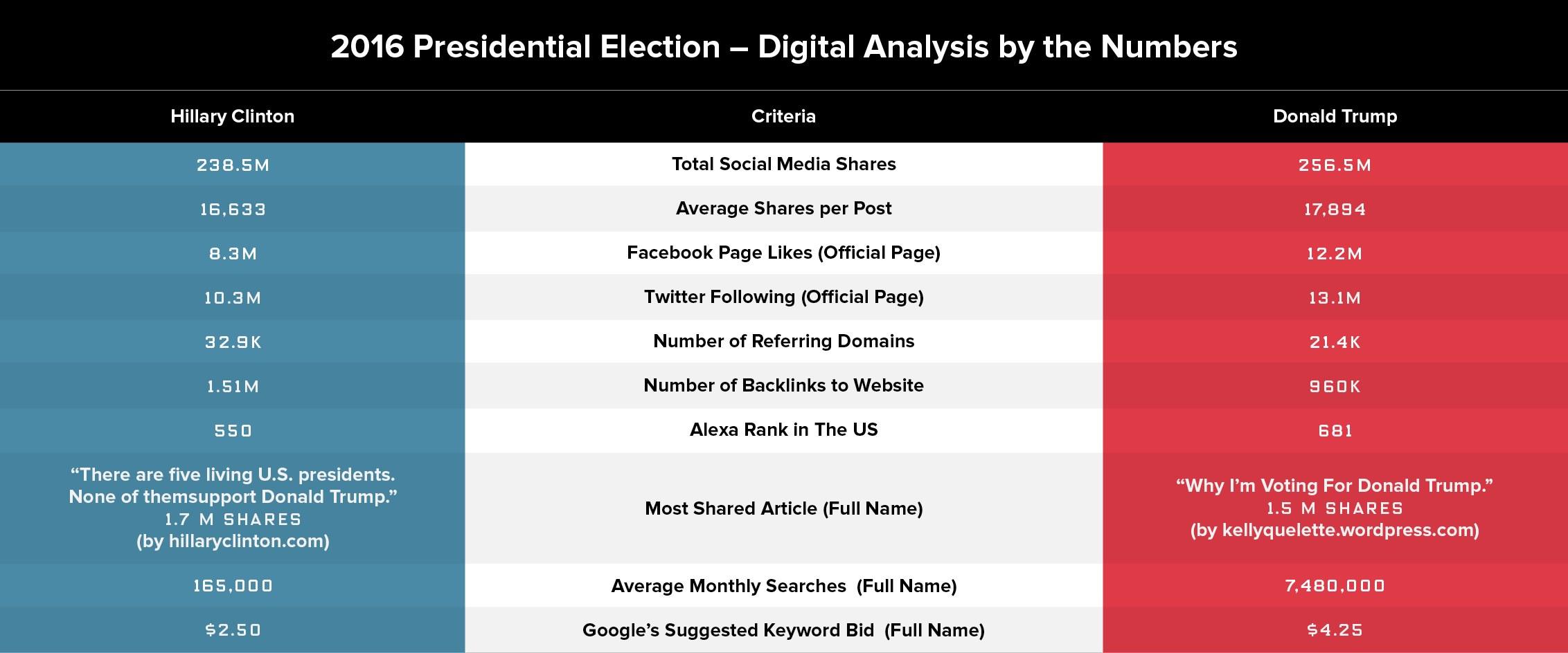 2016 presidential election digital numbers