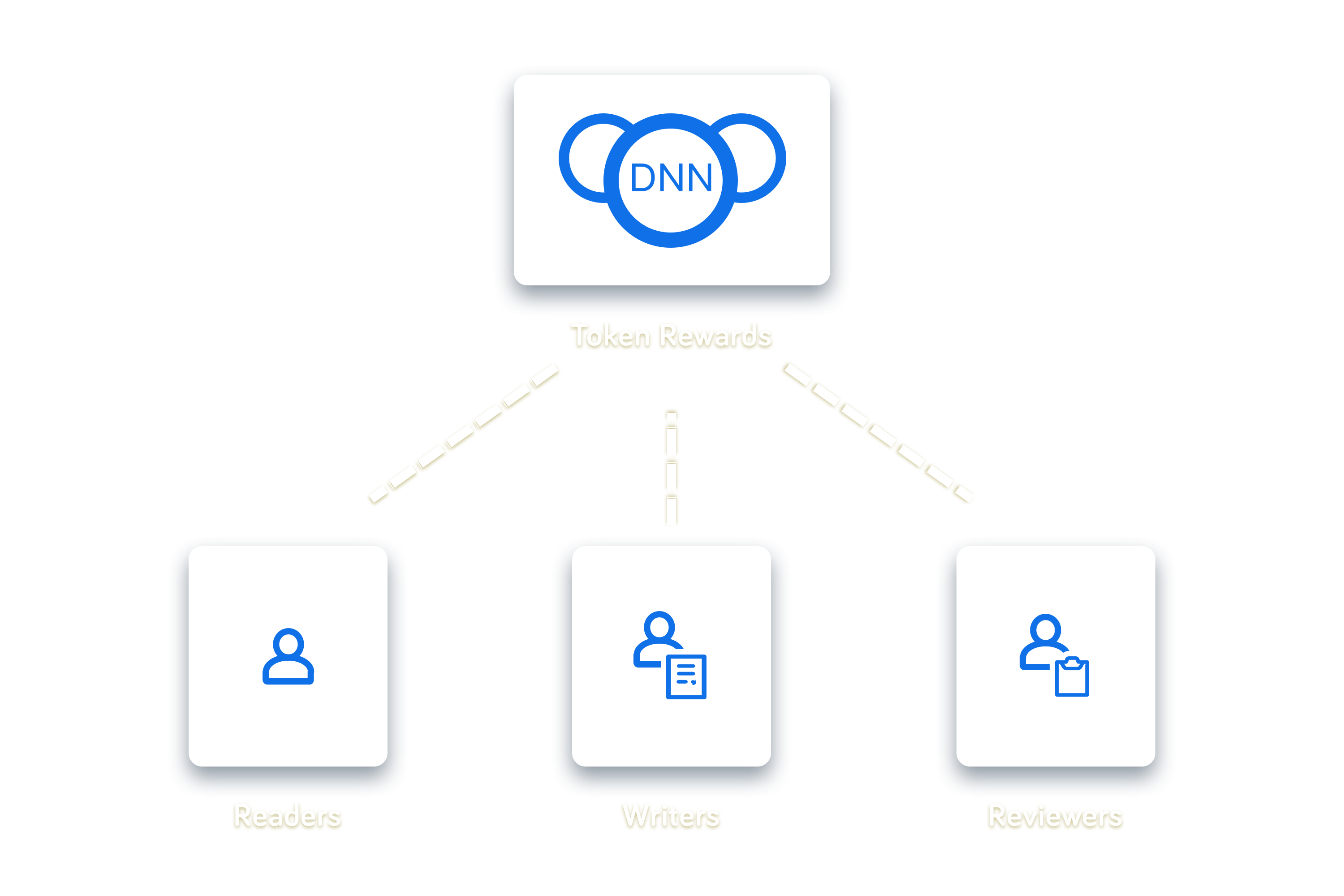 DNN rewards