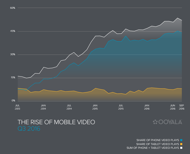 Rise of mobile video Q3 2017