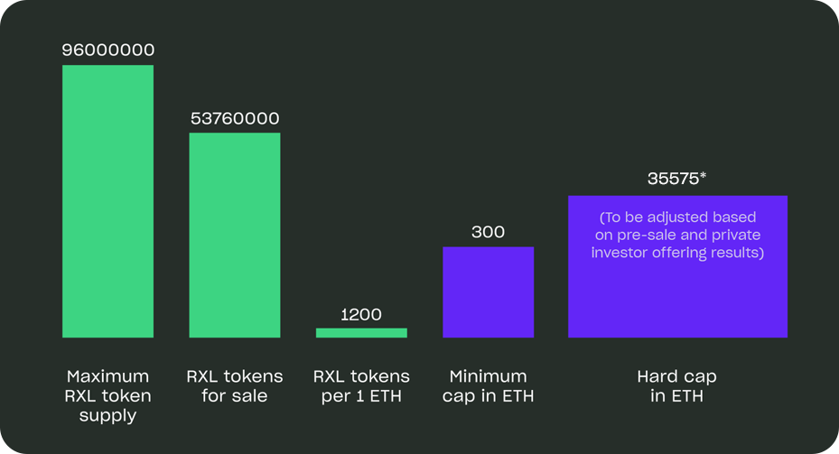 RxEAL Token Sale