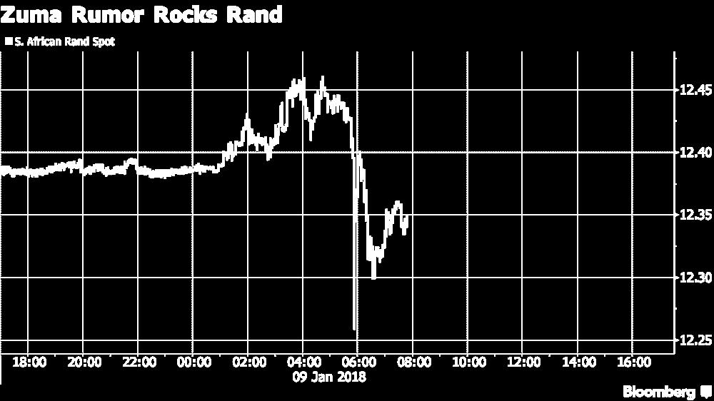 Zuma fake news rand spike