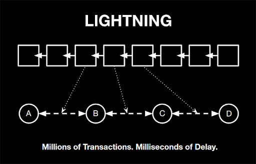 Struck by Lightning: Stellar to Implement Scaling Solution by December 2018