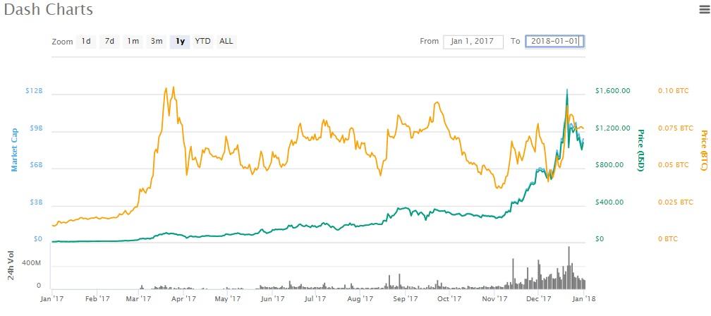Dash 2017 price chart