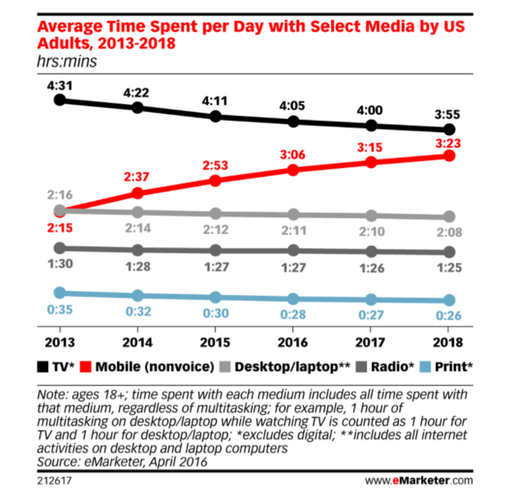 Average daily media time spend