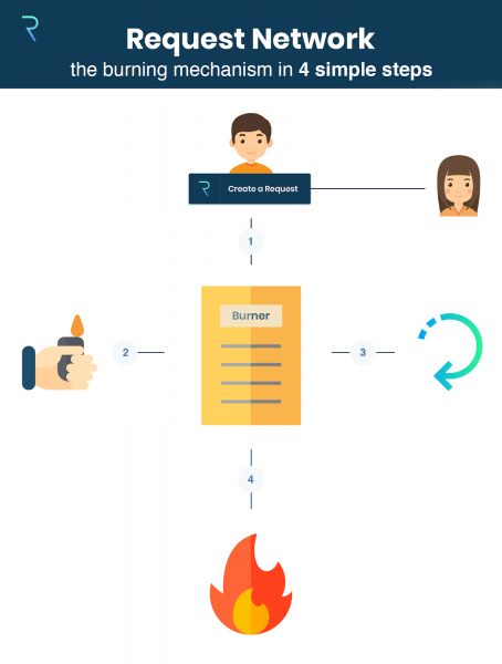 Request Network's Burning Mechanism
