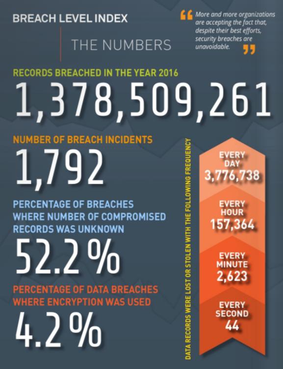 Data breach prevalence
