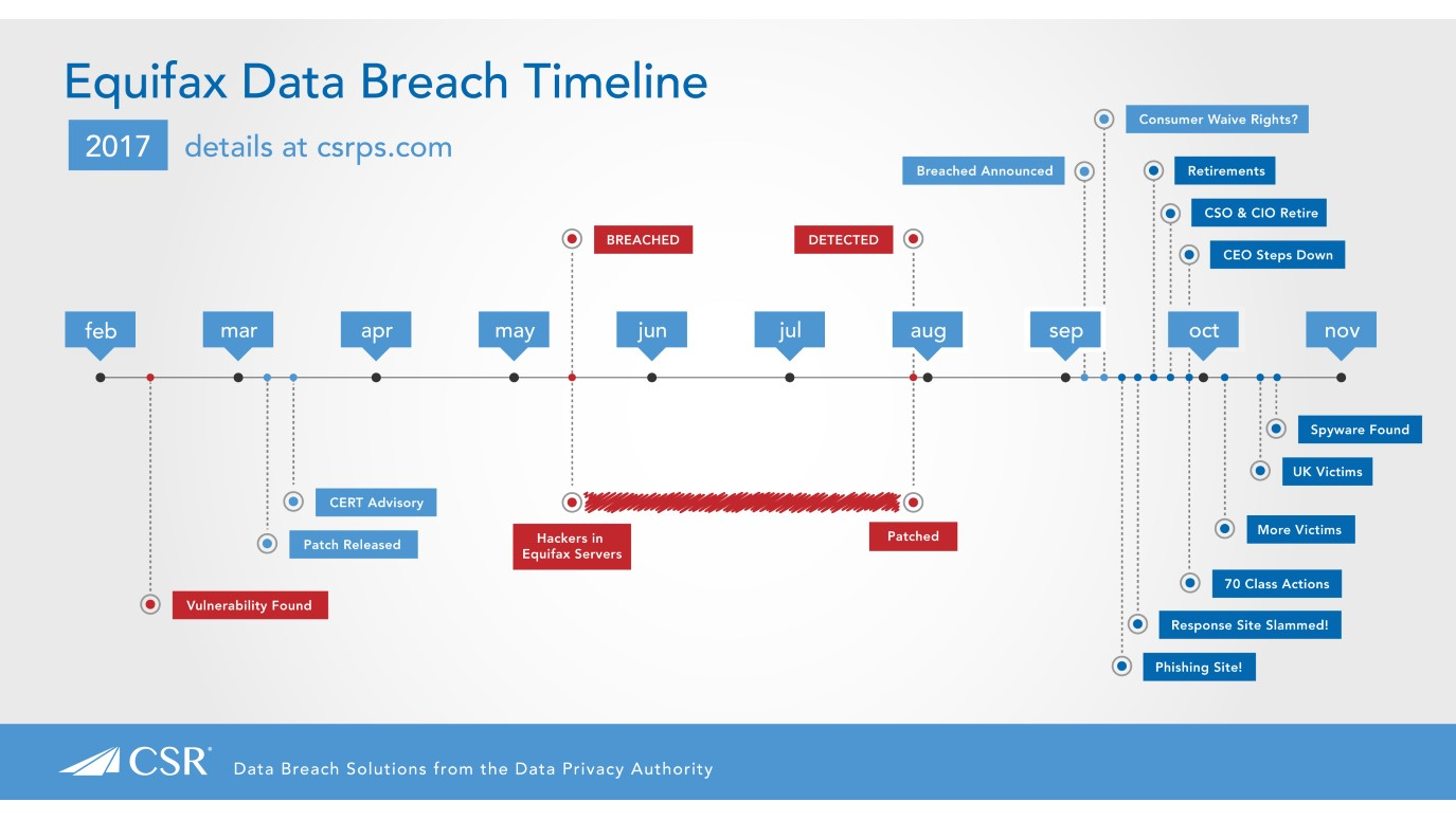 Equifax data breach timeline