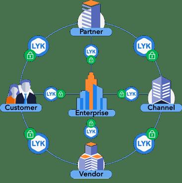 Loyakk stakeholders