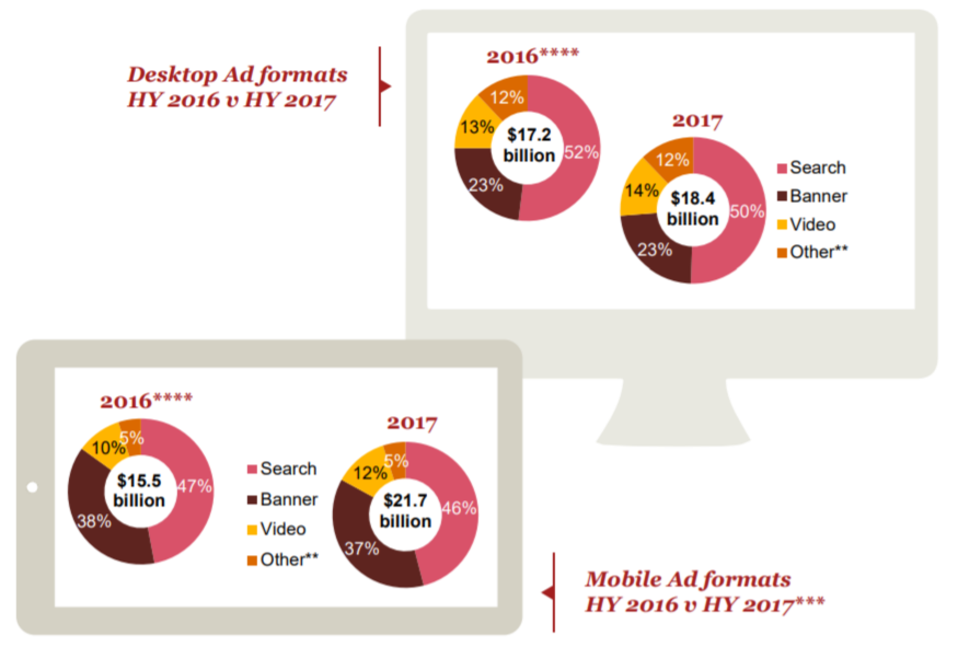 Mobile ad formats