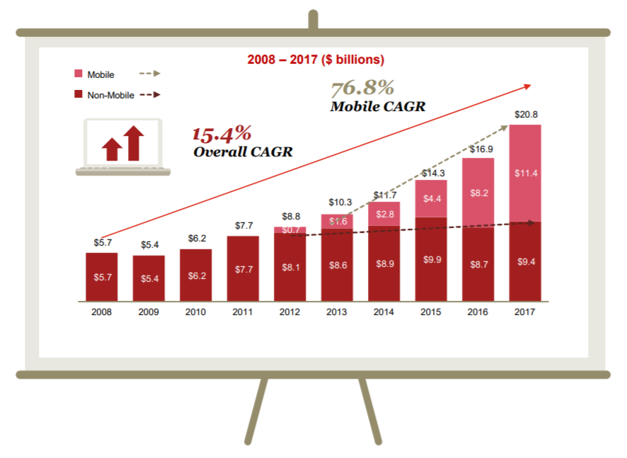 Mobile advertising revenue growth