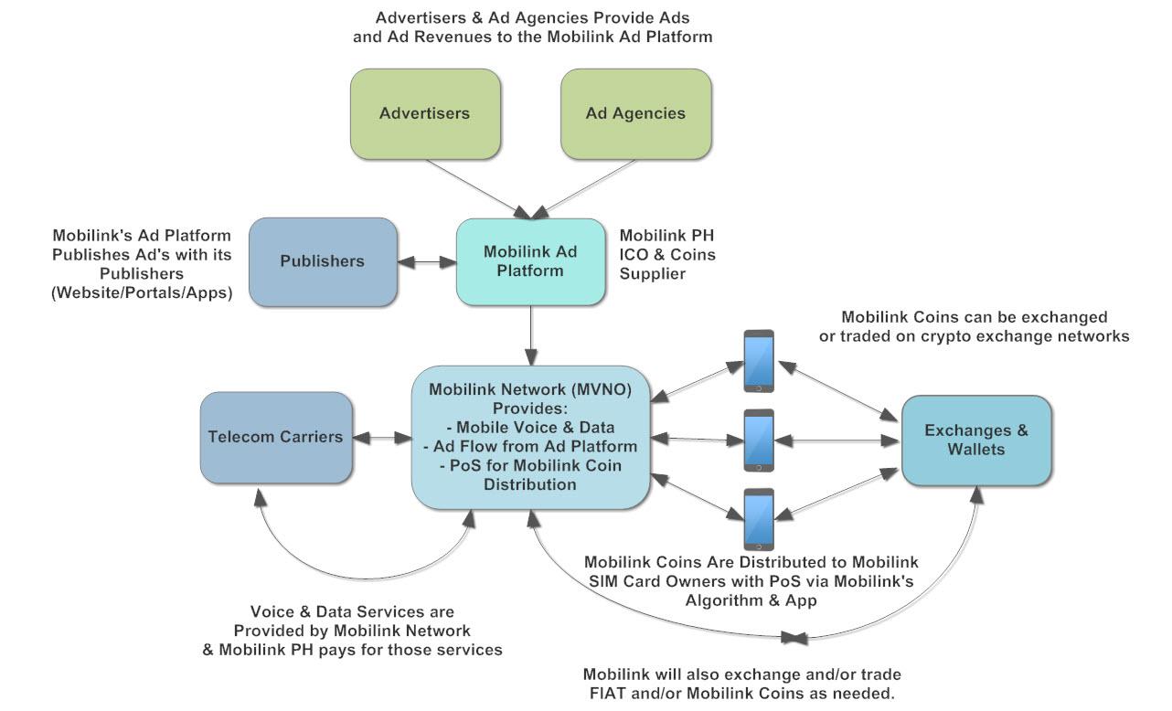 Mobilink ecosystem