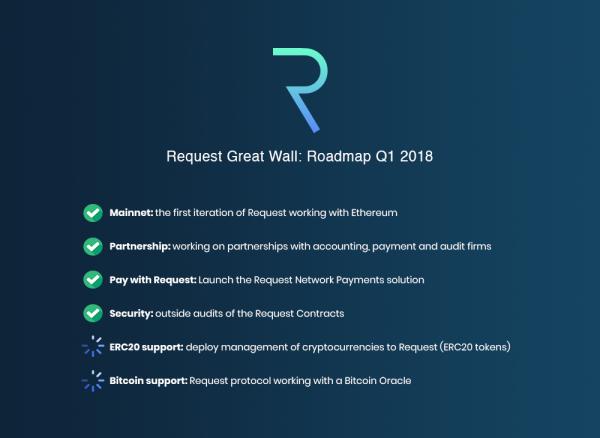 Rest Network Great Wall Roadmap