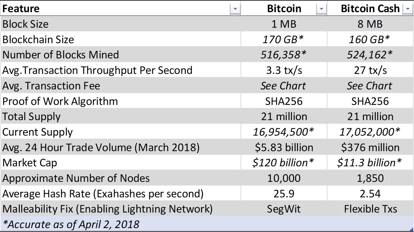 bitcoin cash vs bitcoin core