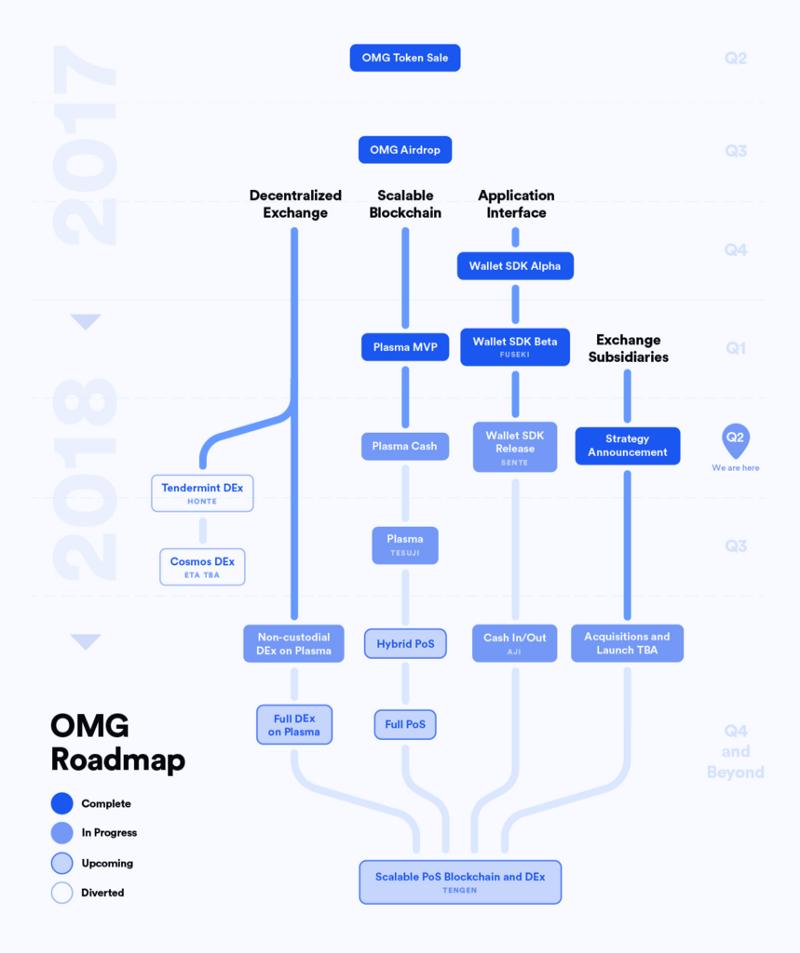 OmiseGO updated roadmap