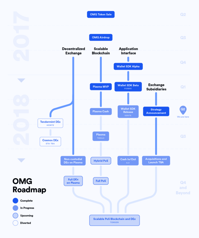 OmiseGO updated roadmap