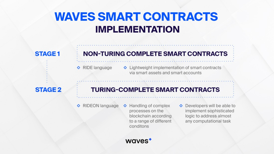 Waves smart contracts implementation