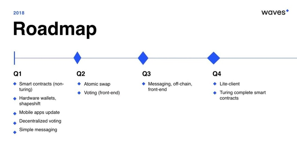 Waves 2018 roadmap