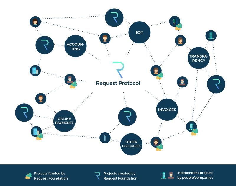 Request Network ecosystem