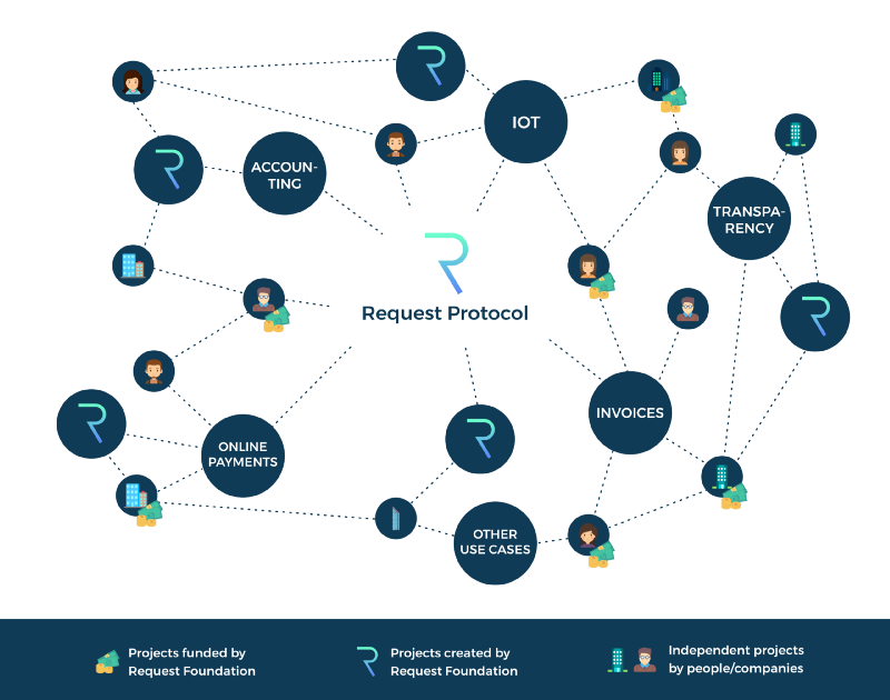 Request Network ecosystem