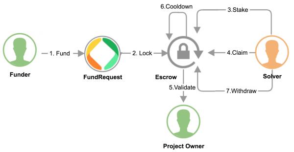 FundRequest Ecosystem