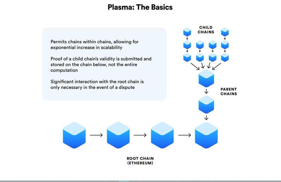 OmiseGO Plasma Network