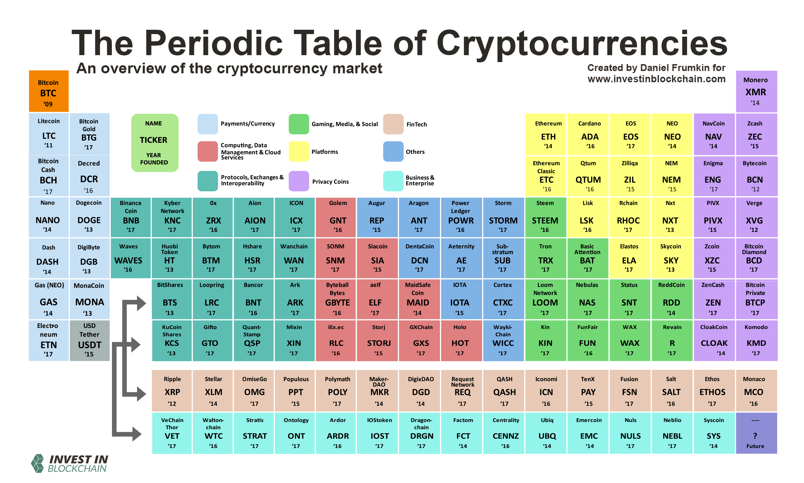 The Periodic Table of Cryptocurrencies: An Overview of the Cryptocurrency Market