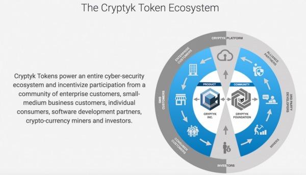 Cryptyk Ecosystem