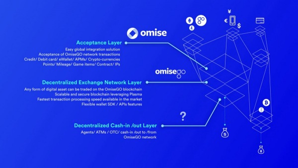 OmiseGO services